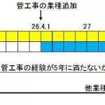 【平成29年6月30日施行】経営業務管理責任者の要件が緩和されます!