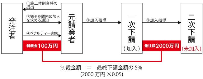 制裁金プロセス