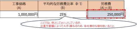 算出方法2