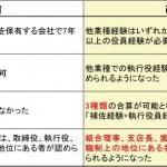 【特集】経営業務管理責任者の要件