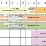 建設業キャリアアップシステム 5月より受付スタート