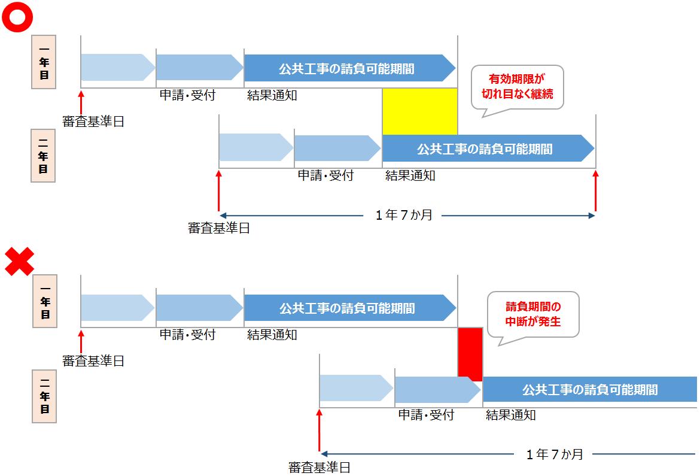 経営事項審査 経審 有効期限 図 表