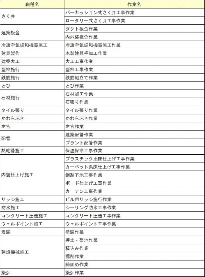 建設関係22職種33作業
